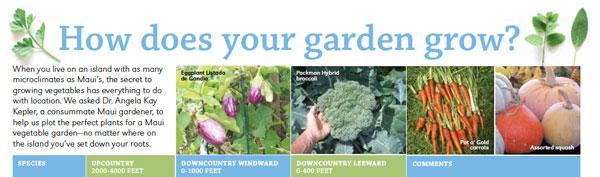 garden grow chart